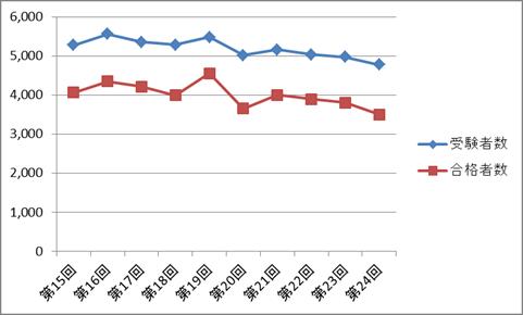 はり師国家試験の受験者数・合格者数の推移