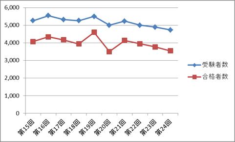 きゅう師国家試験の受験者数・合格者数の推移