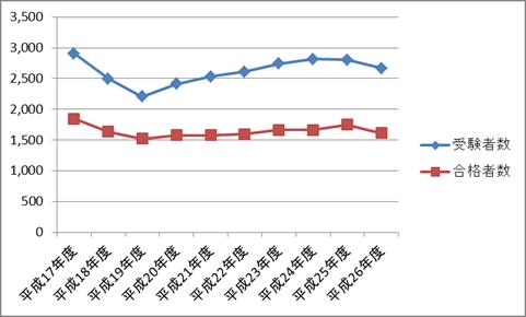 臨床心理士 資格試験の受験者数・合格者数の推移
