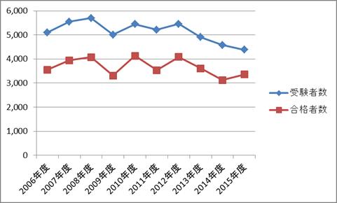 産業カウンセラー試験(学科試験)の受験者数・合格者数の推移